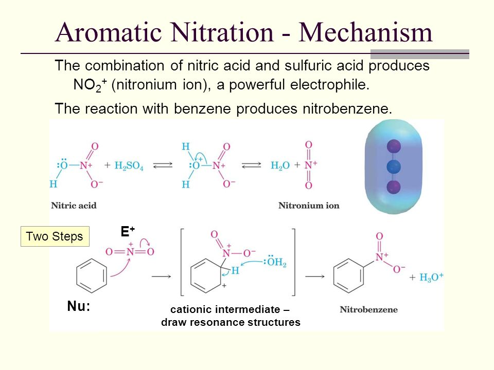a research to produce meta dinitrobenzene and water from the reaction of nitrobenzene and nitronium