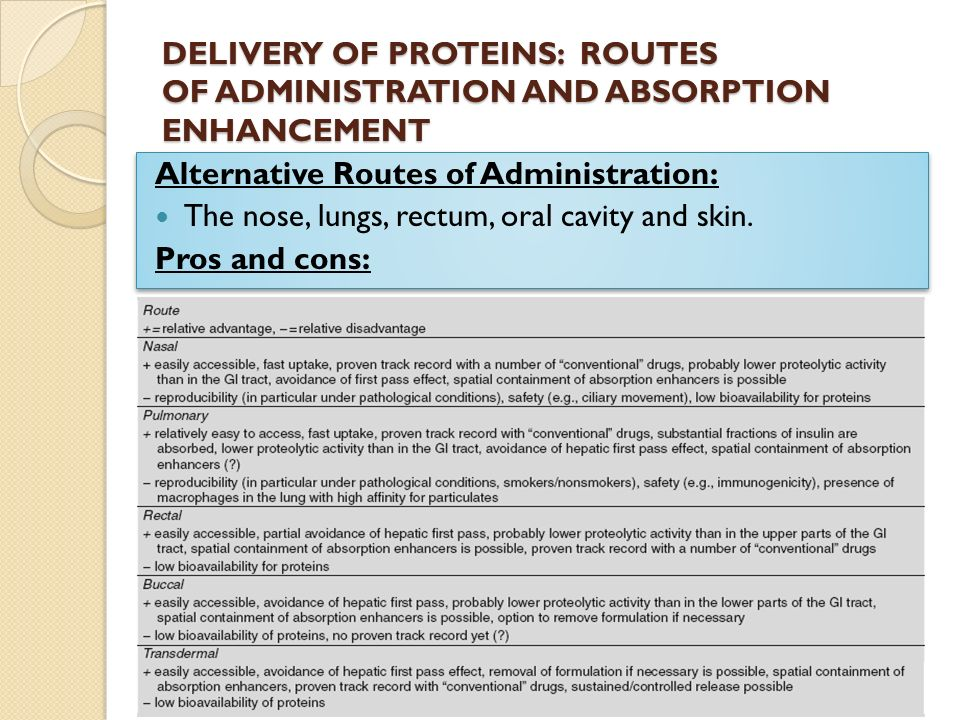protein delivery through oral route The oral delivery of proteins and peptides is a dynamic research field  tering  drugs by the oral route is preferred due to its improved conve.