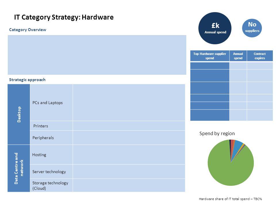 Procurement Category Strategy Template Gallery - Template Design Ideas