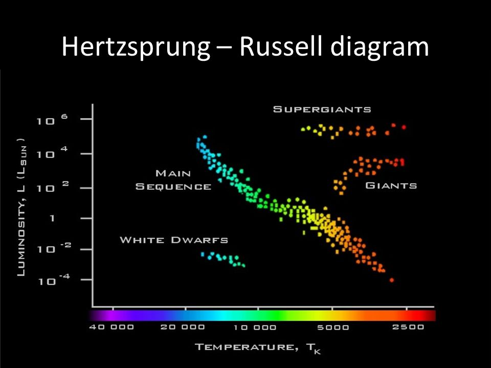 hertz russell diagram  e2 stellar radiation and stellar types - ppt video online ...