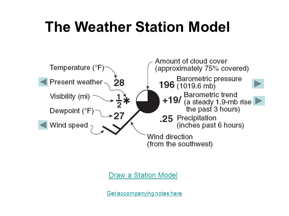 the weather station model