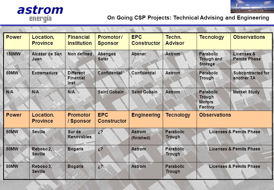 On Going CSP Projects: Technical Advising and Engineering