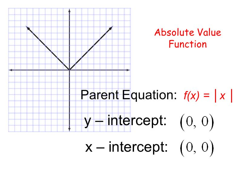 PARENT FUNCTIONS Constant Function Linear (Identity ...