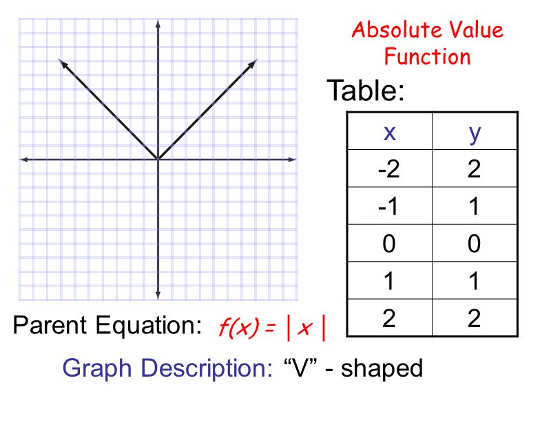 absolute value function The abs function returns the absolute value of its argument  the value for  which the absolute value is desired if x is of complex type, abs returns the.