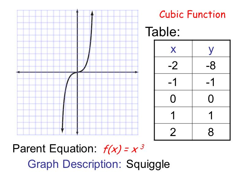 Cubic Equation Graph PARENT FUNCTIONS Const...