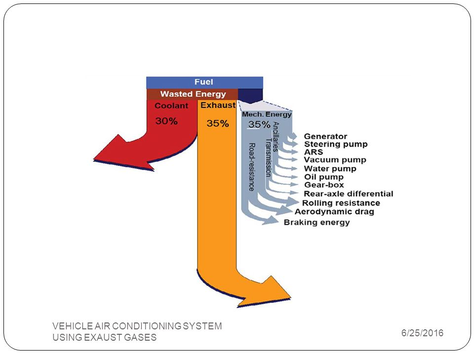 VEHICLE AIR CONDITIONING SYSTEM USING EXAUST GASES