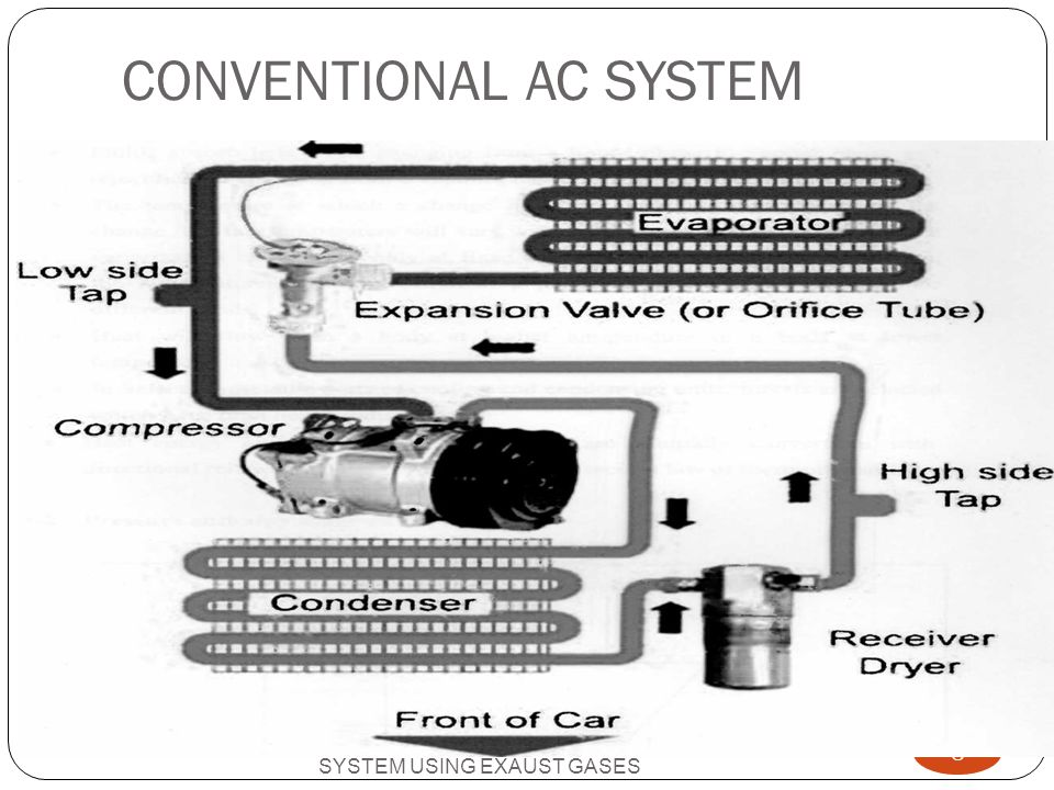 CONVENTIONAL AC SYSTEM