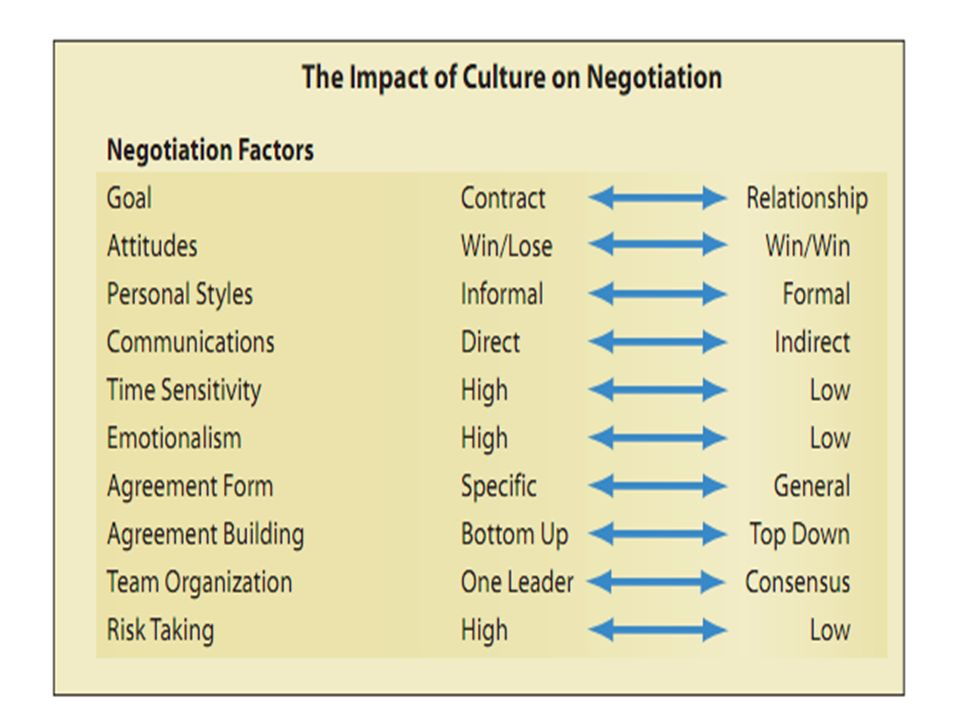 business negotiation a cross cultural perspective When managing cross-cultural communication in business negotiations, avoid the common tendency to give too much weight to cultural stereotypes and schemas.