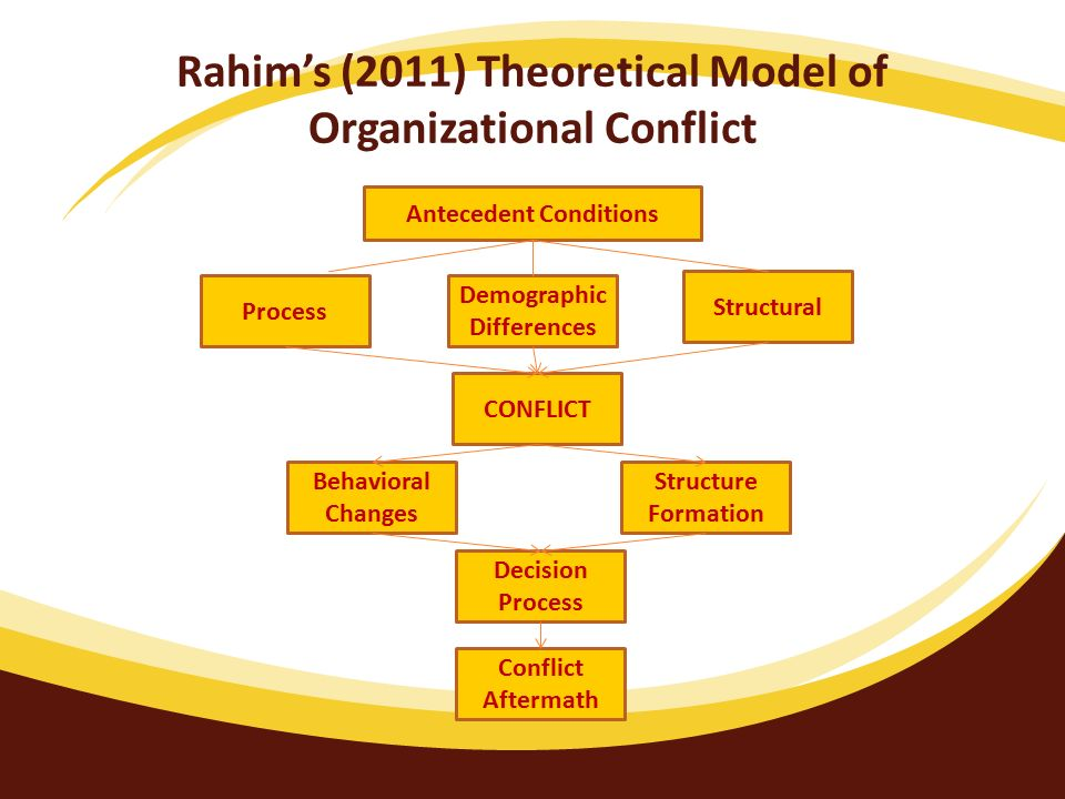 Conflictdecisionmaking and Organizationaldesign