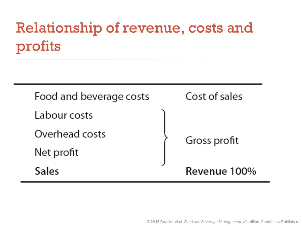 revenue cost profit relationship