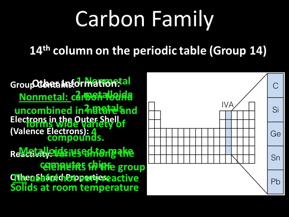 Periodic table periodic table of elements group 14 name periodic periodic table families ppt video online download periodic table periodic table of elements group 14 name urtaz