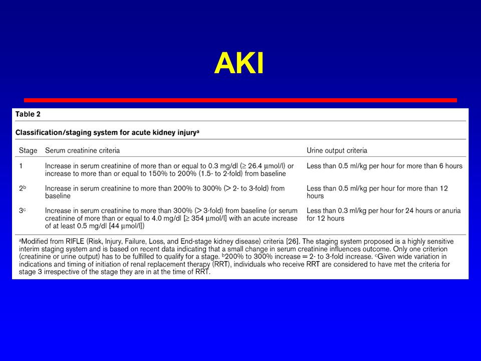 AKI Even the term 'AKI' should not be on the exam…..