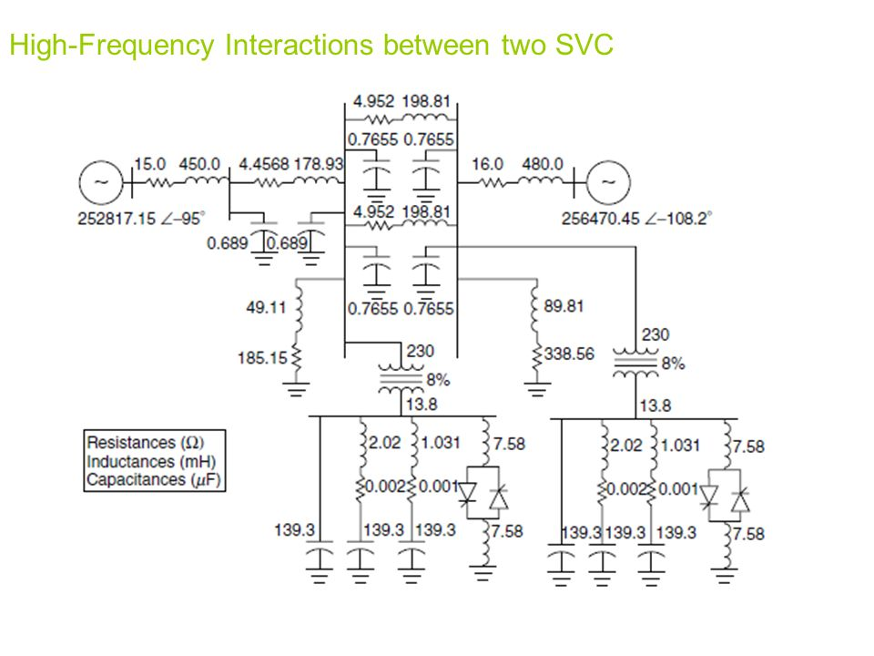 High-Frequency Interactions between two SVC