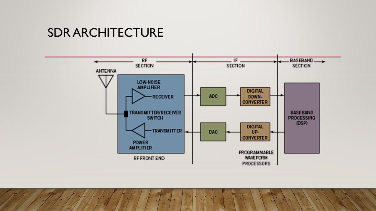 Ppt on smart antennas - 16 Sdr Architecture