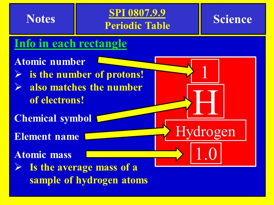 Notes science spi periodic table tennessee spi objective ppt h 1 10 hydrogen notes science info in each rectangle spi 080799 urtaz Choice Image