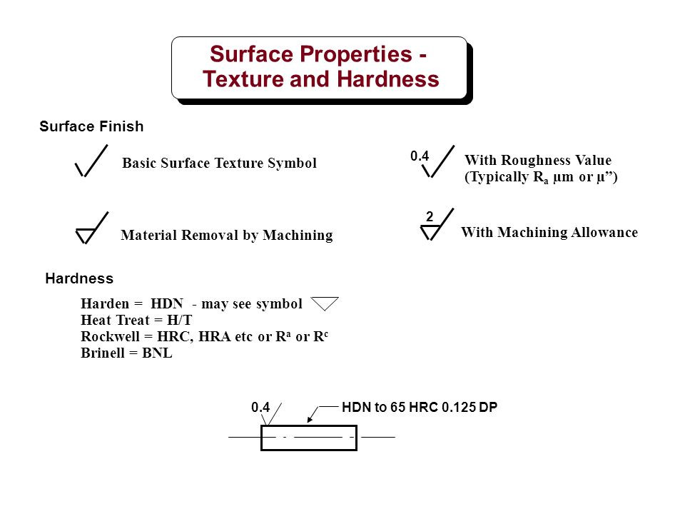 Blueprint Surface Finish Symbols