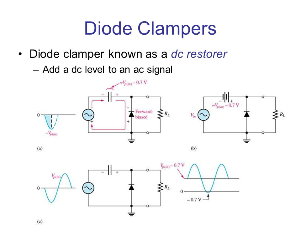 Diode Clampers Diode clamper known as a dc restorer