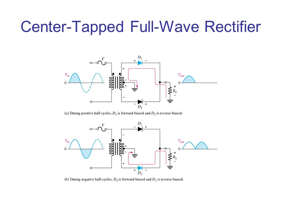 Center-Tapped Full-Wave Rectifier