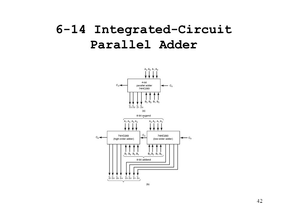 chapter 6  digital arithmetic  operations and circuits