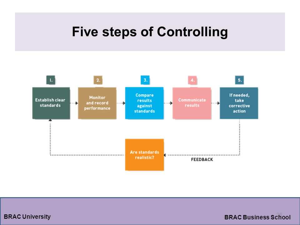 Five steps of Controlling
