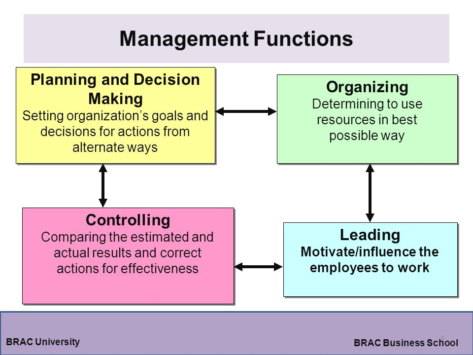 Planning and Decision Making Motivate/influence the employees to work