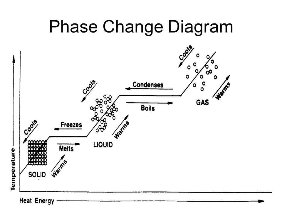 states of matter phase change