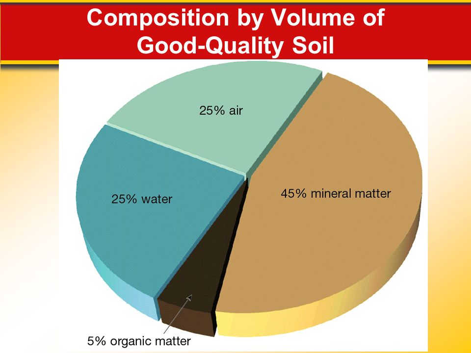Weathering soil and erosion ppt video online download for Quality topsoil