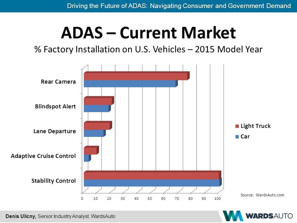 Driving The Future Of Adas Navigating Consumer And