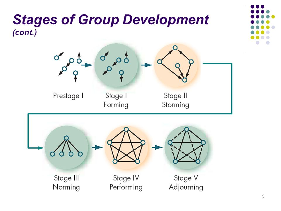 the five stages of group development Tuckman's 5 stages of group development stage 1: forming characterized by dependence group members look to the group leader for guidance group.