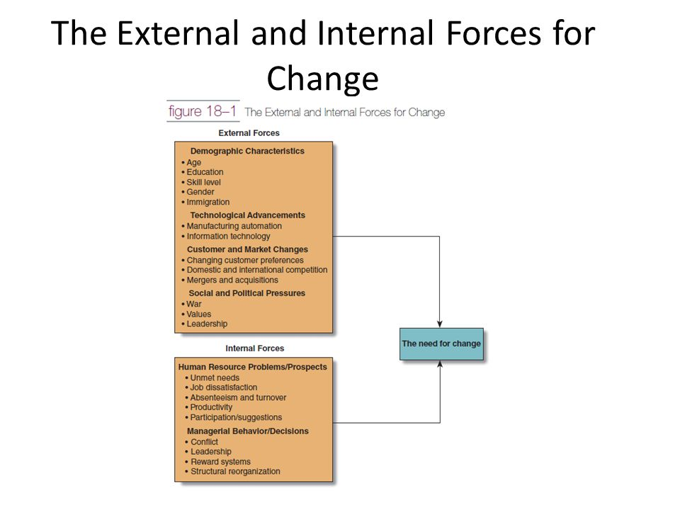 internal factors of change management This study addresses resistance to a particular change in management  will  face internal resistances in the organizations, and each resistance factor varies in .