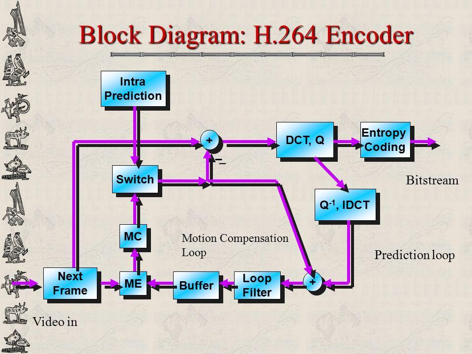 Block Diagram: H.264 Encoder
