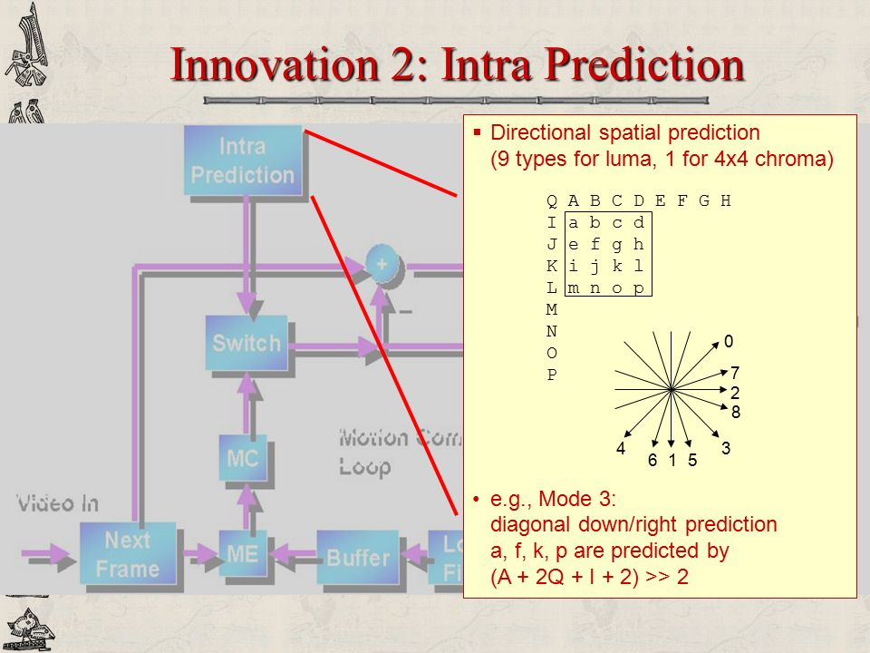 Innovation 2: Intra Prediction