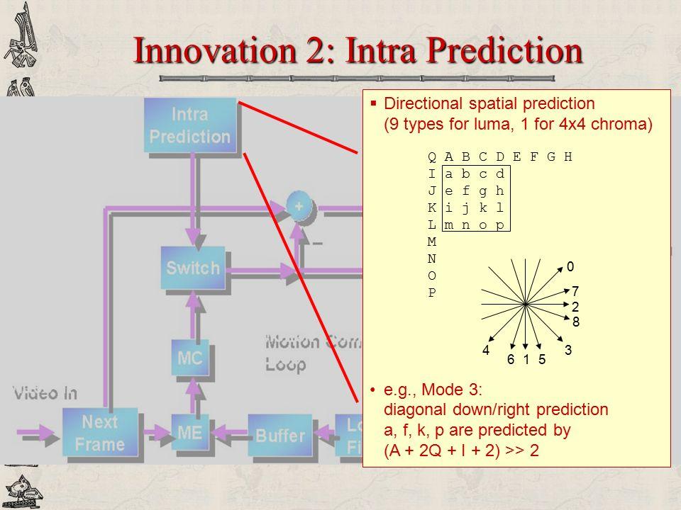 Innovation 2: Intra Prediction