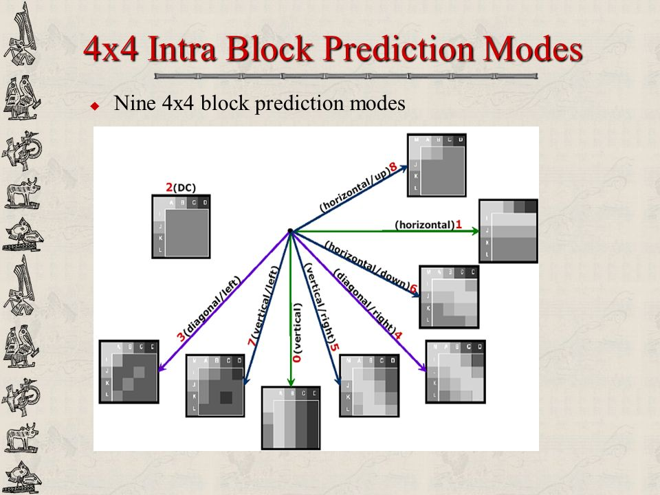 4x4 Intra Block Prediction Modes