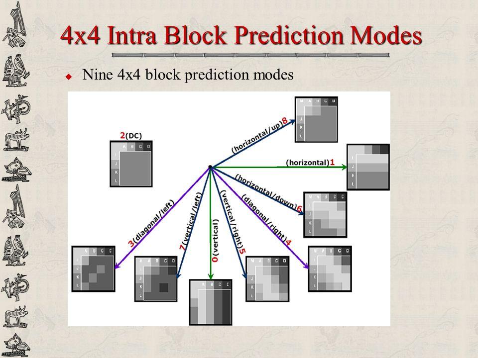 4x4 Intra Block Prediction Modes