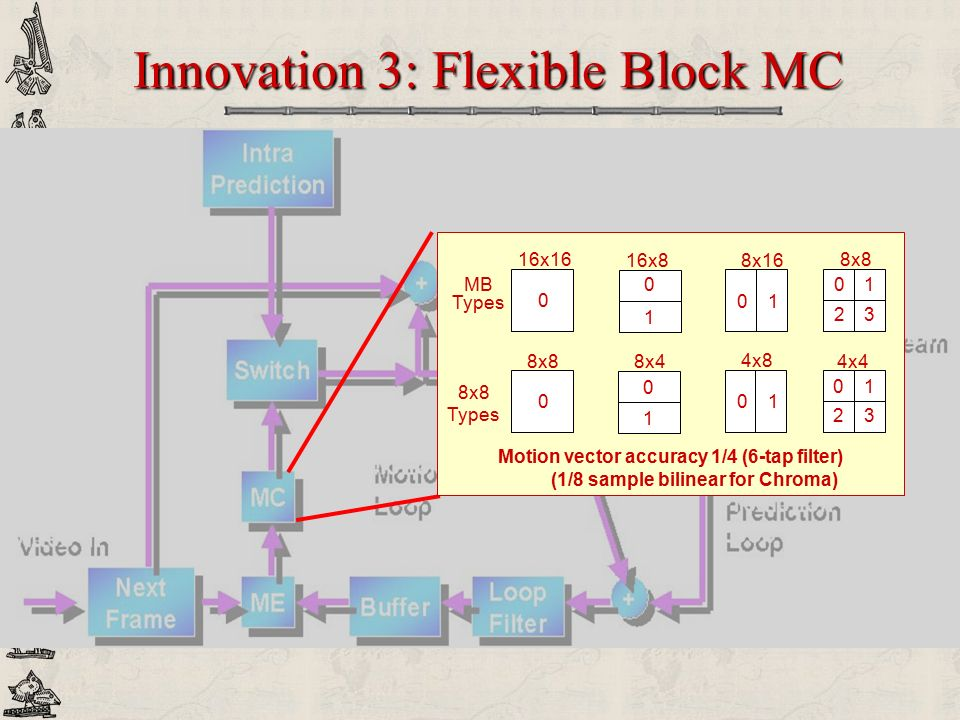 Innovation 3: Flexible Block MC