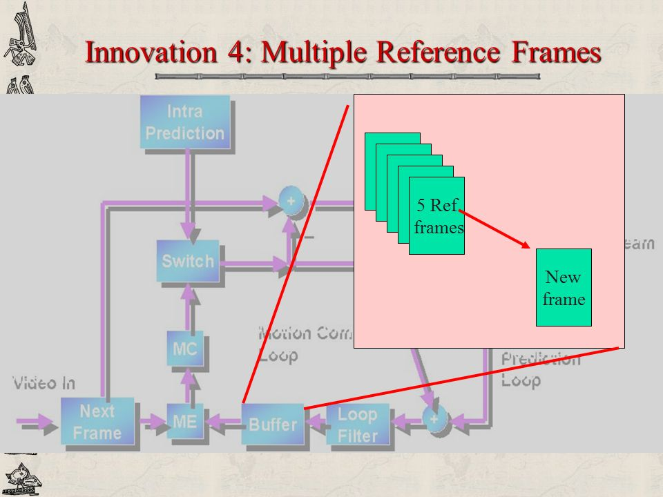 Innovation 4: Multiple Reference Frames