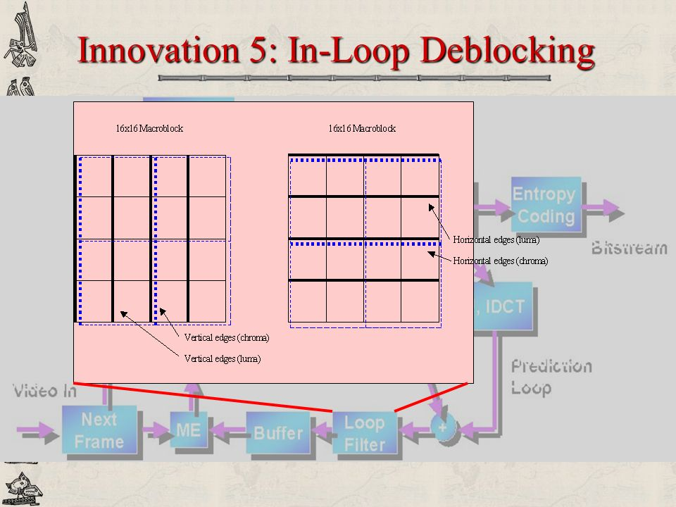 Innovation 5: In-Loop Deblocking