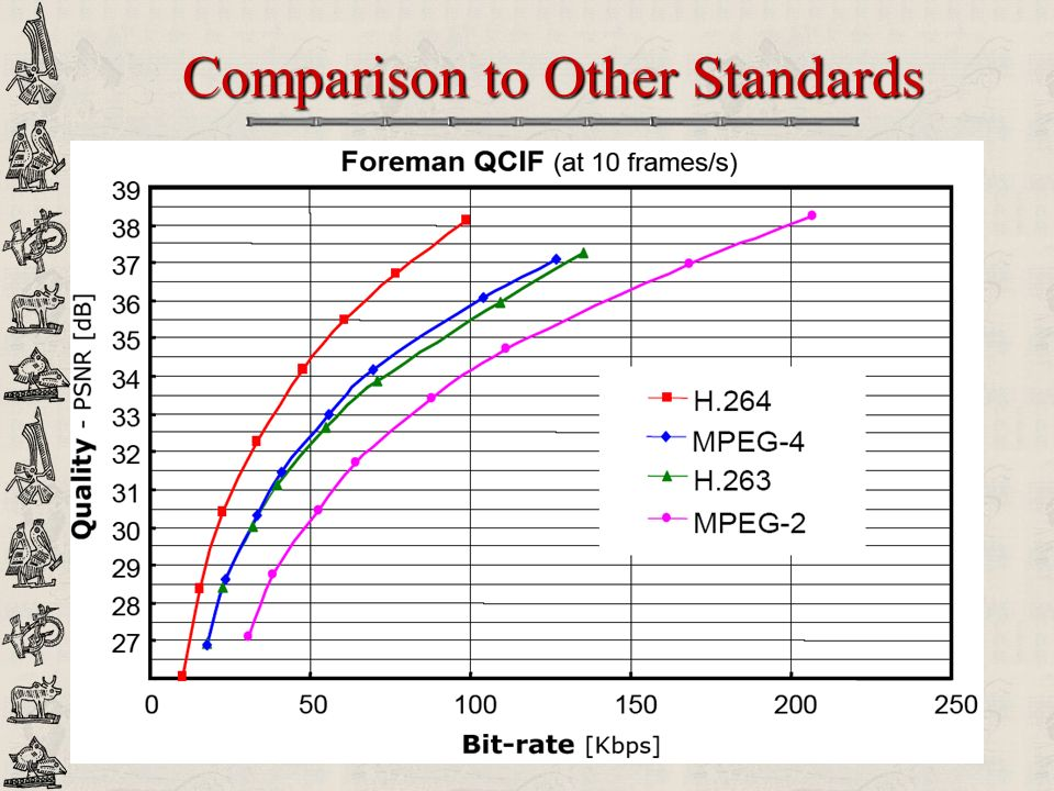 Comparison to Other Standards