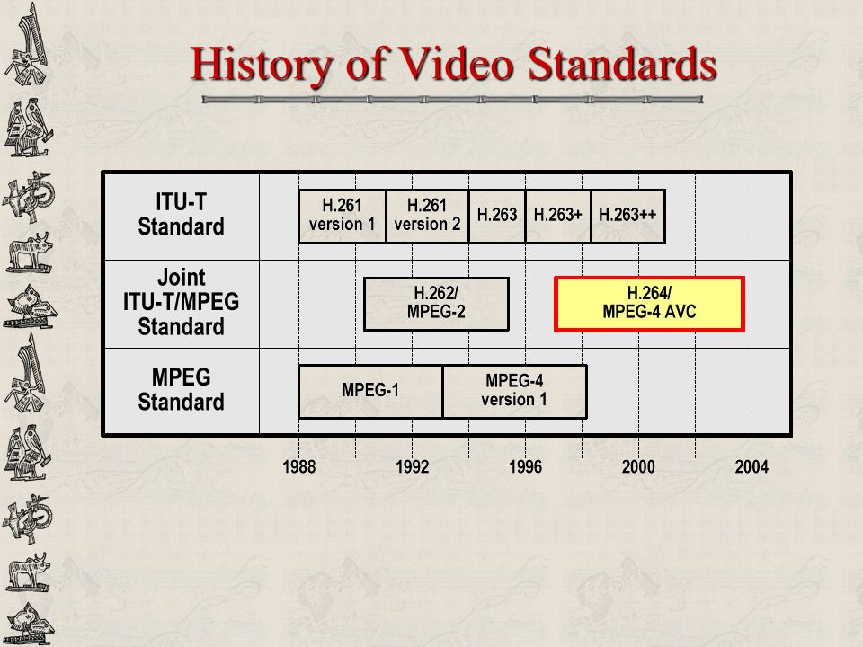History of Video Standards