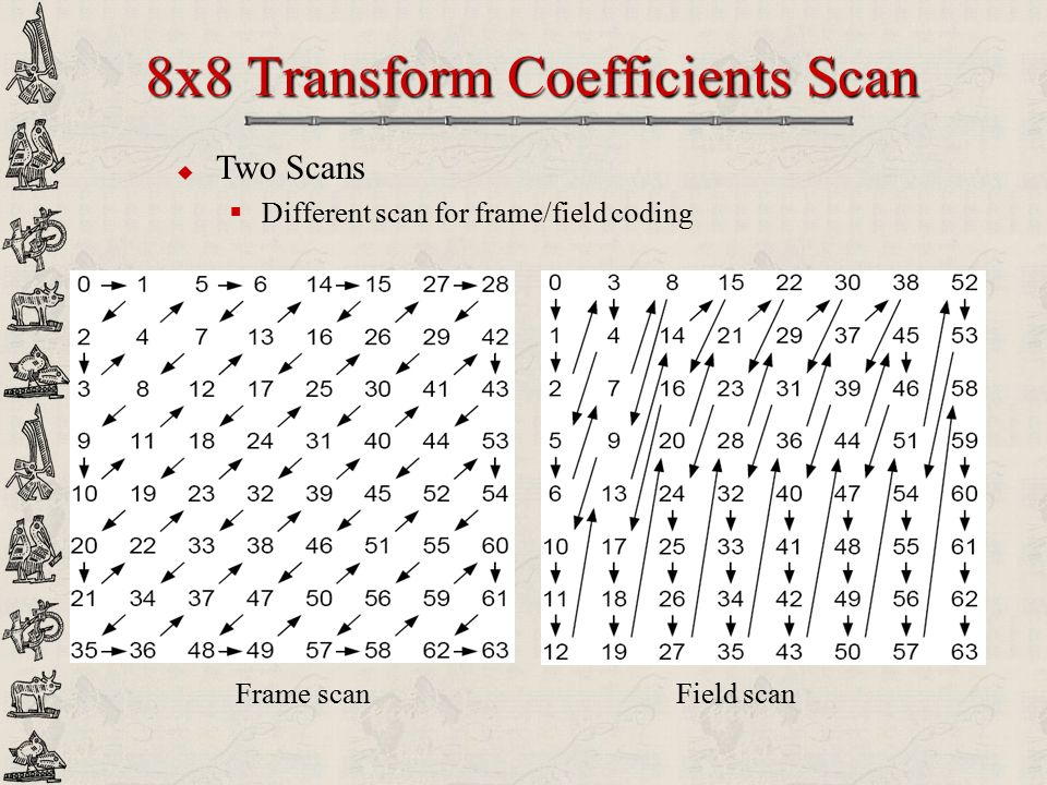 8x8 Transform Coefficients Scan