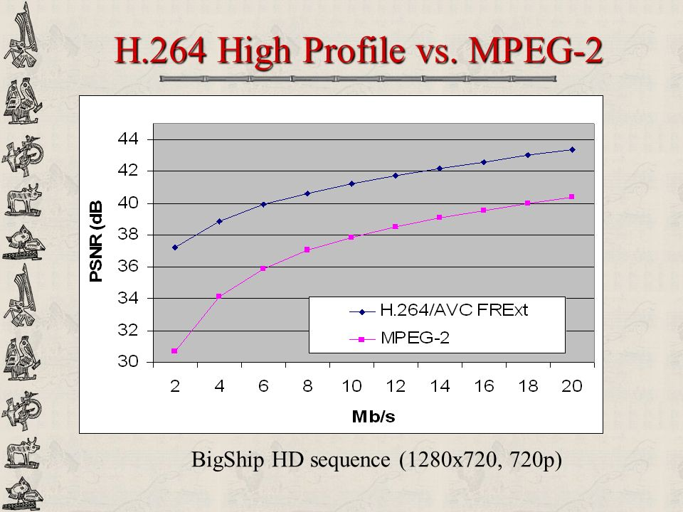 H.264 High Profile vs. MPEG-2 BigShip HD sequence (1280x720, 720p)