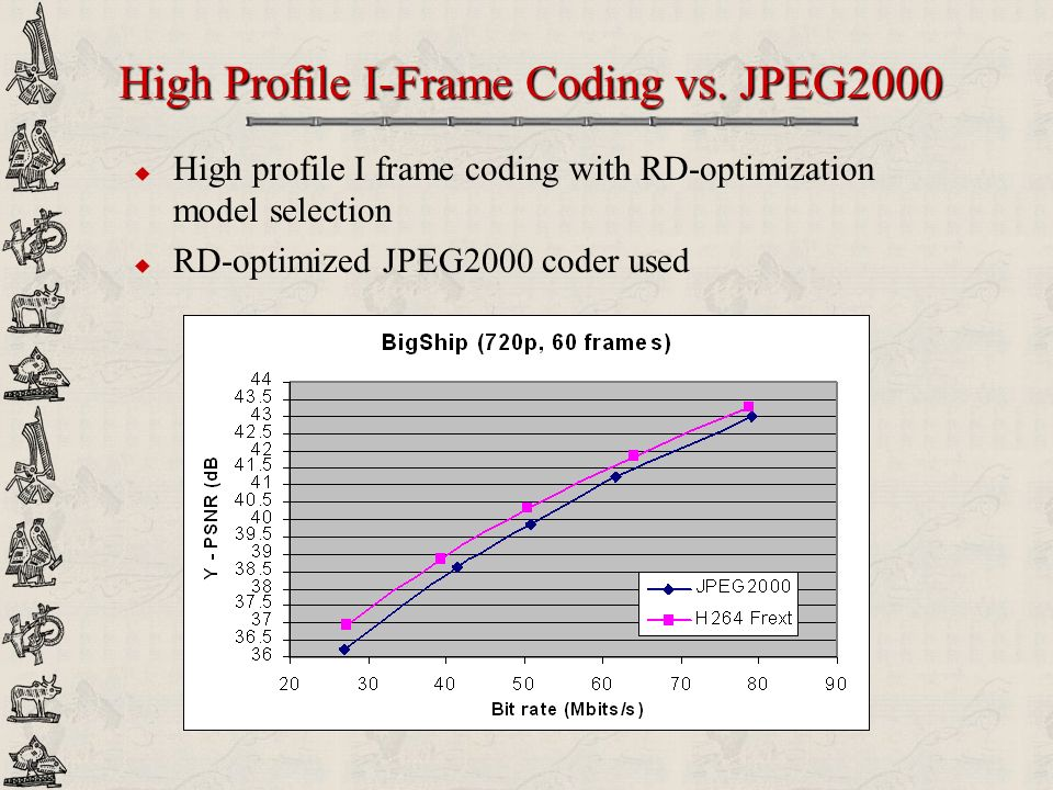 High Profile I-Frame Coding vs. JPEG2000