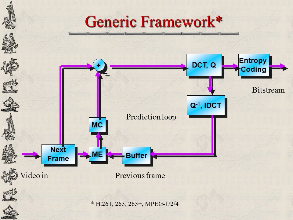 Generic Framework* Bitstream Prediction loop Video in Previous frame