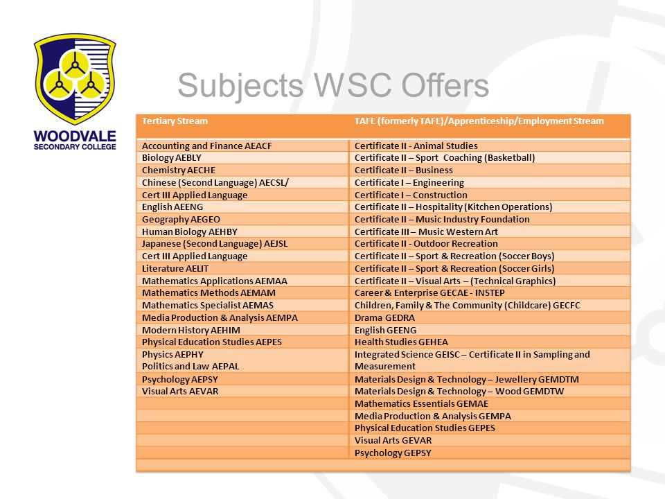 Subjects WSC Offers Tertiary Stream