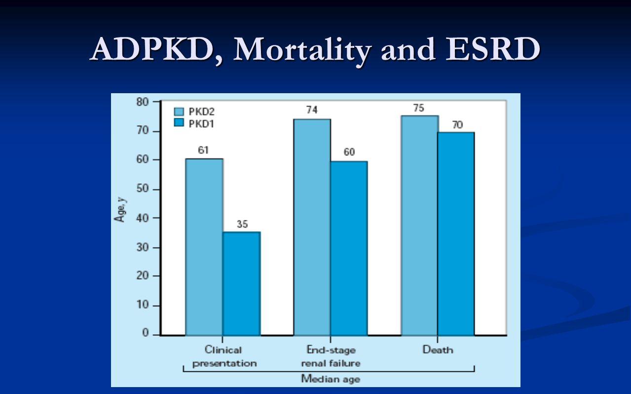 ADPKD, Mortality and ESRD