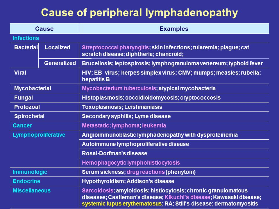 Cause of peripheral lymphadenopathy