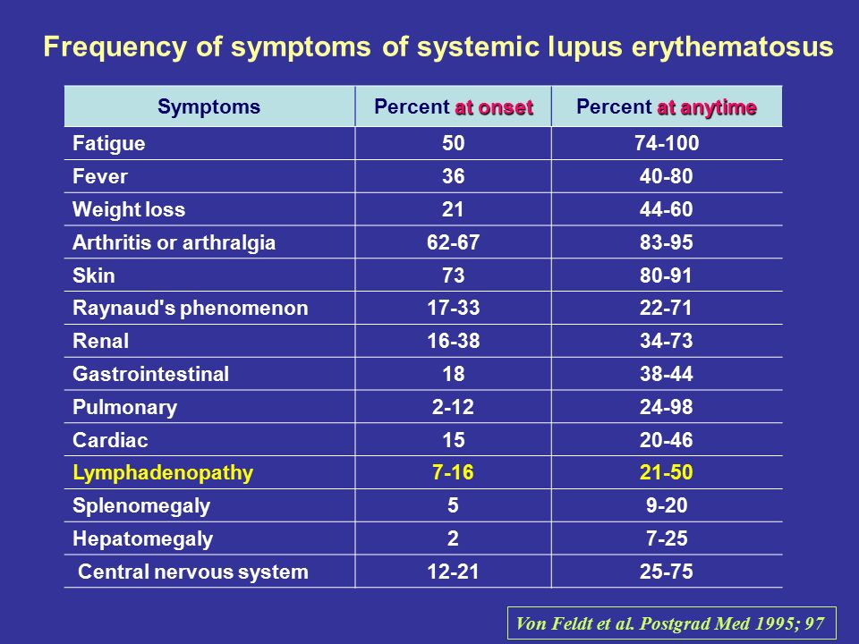 Frequency of symptoms of systemic lupus erythematosus