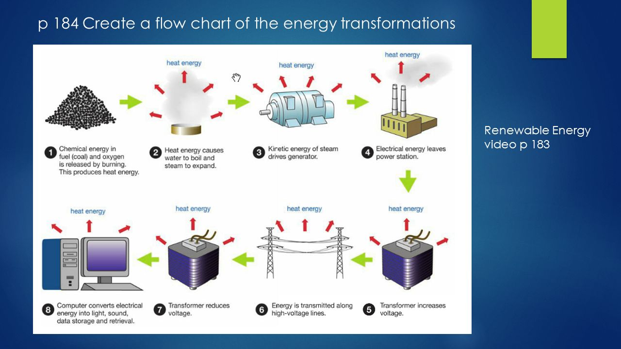 Kinetic Energy Video Using Energy Ch Page Ppt Download