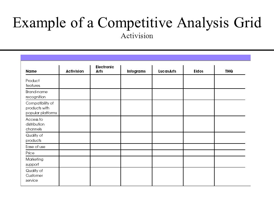 31 Example Of A Competitive Analysis Grid Activision  Competitive Analysis Example